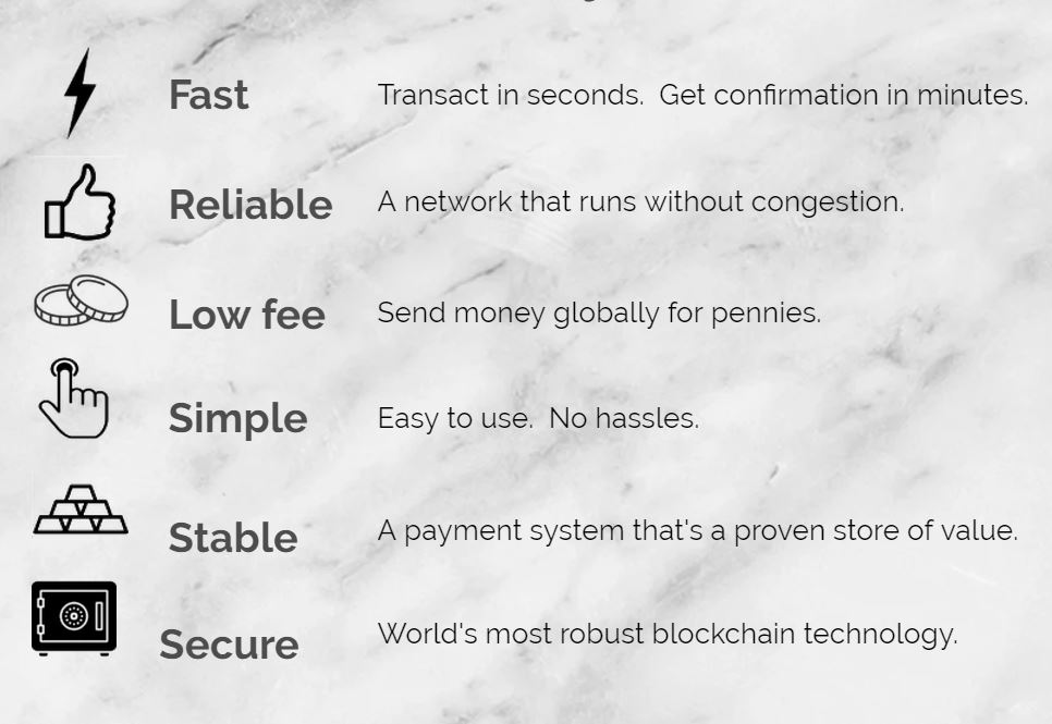 Bitcoin Cash Features -CoinGyan