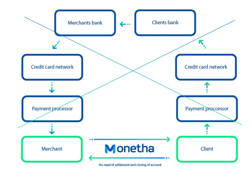 Monetha Payment Process - CoinGyan