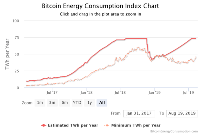 Bitcoin Energy Consumption Chart- CoinGyan