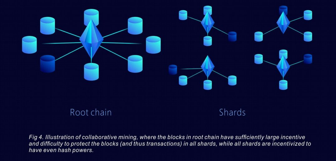 How sharding technology works on the Quarkchain Platform-Coingyan