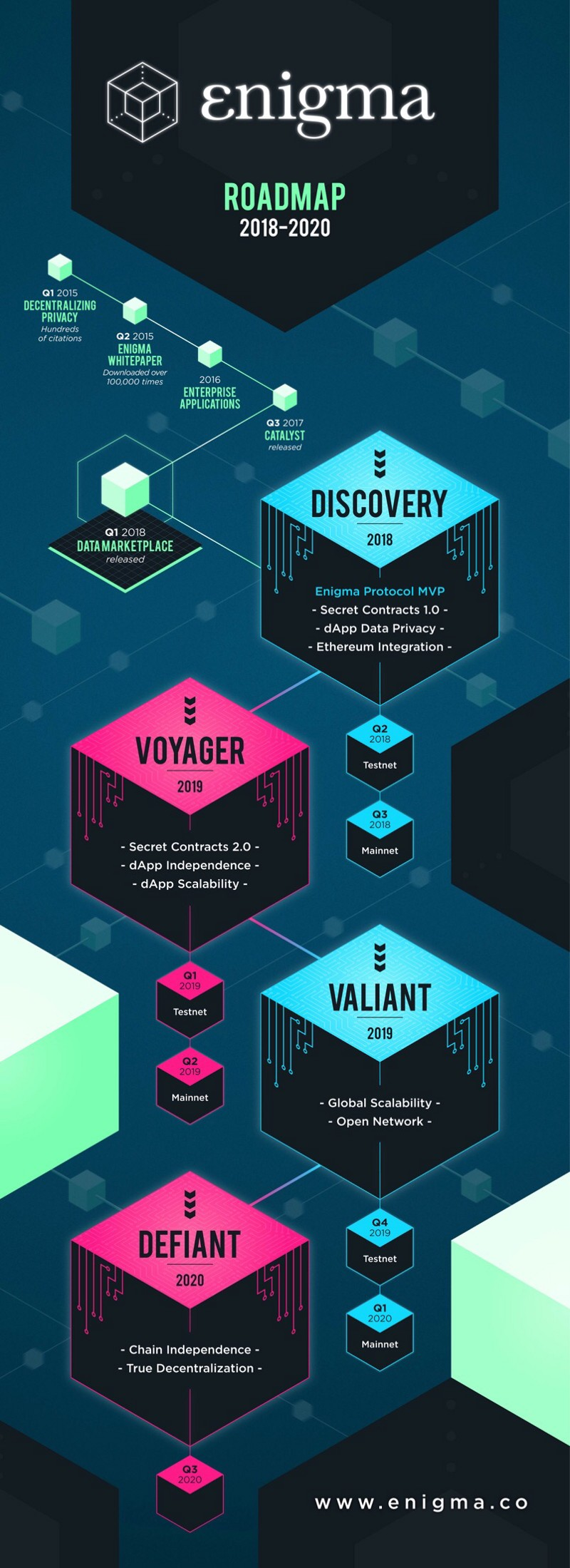 roadmap of enigma