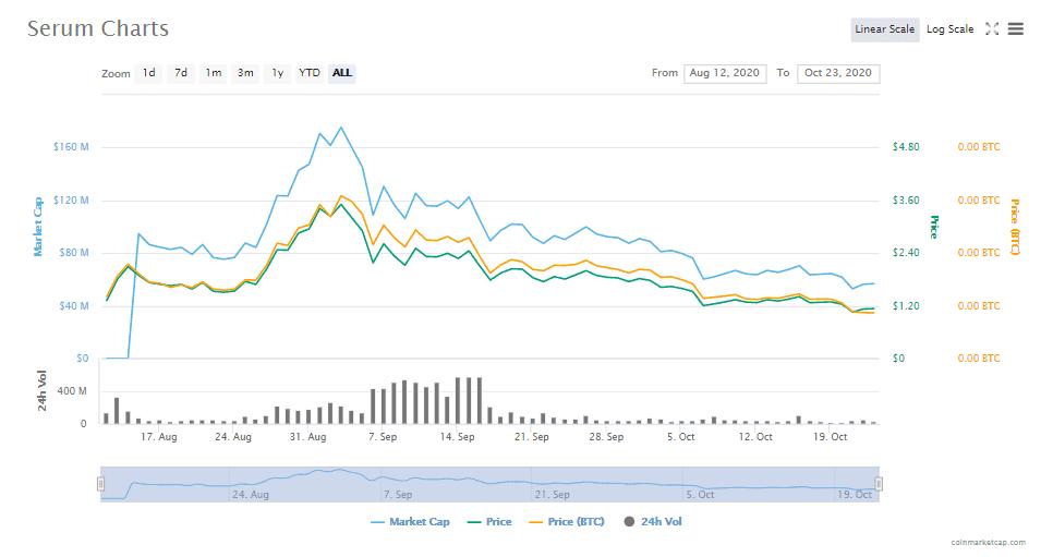Serum Exchange Prices- CoinGyan