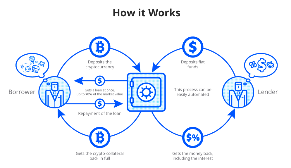 How Cryptocurrency Lending Platforms Work