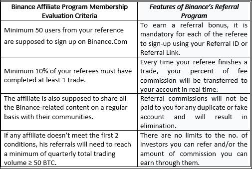 Affiliate Program Binance- CoinGyan
