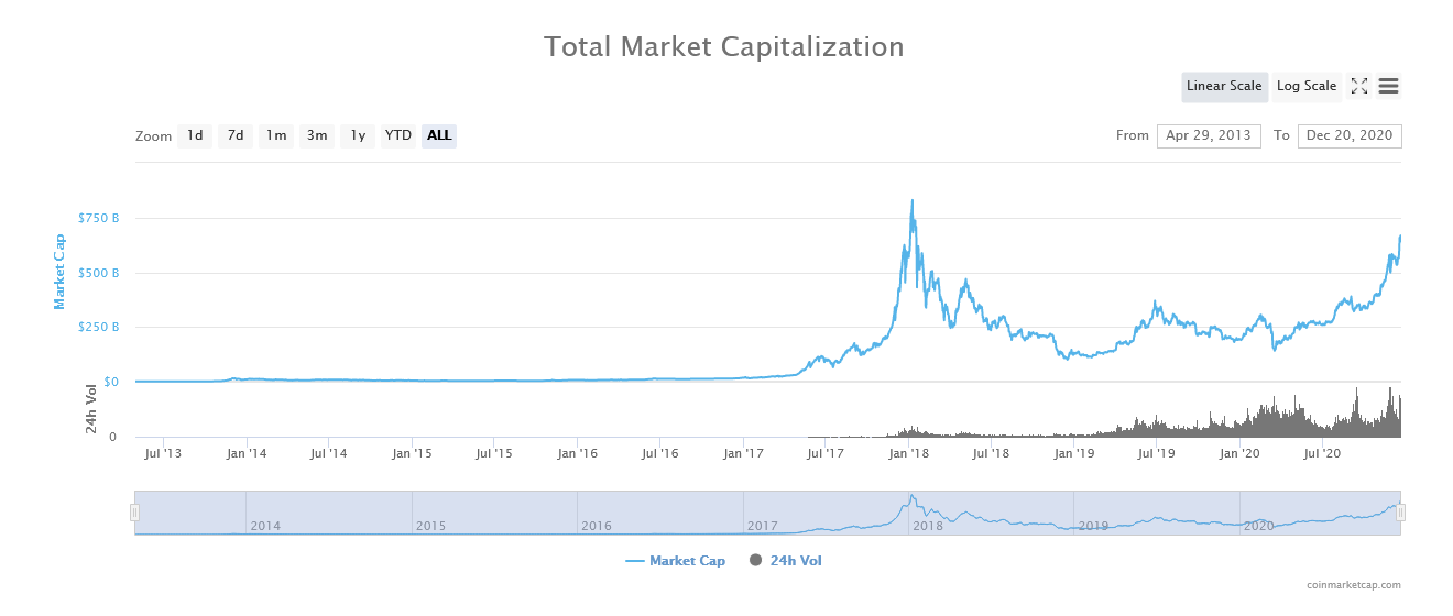 Cryptocurrency Growth in 2020- CoinGyan