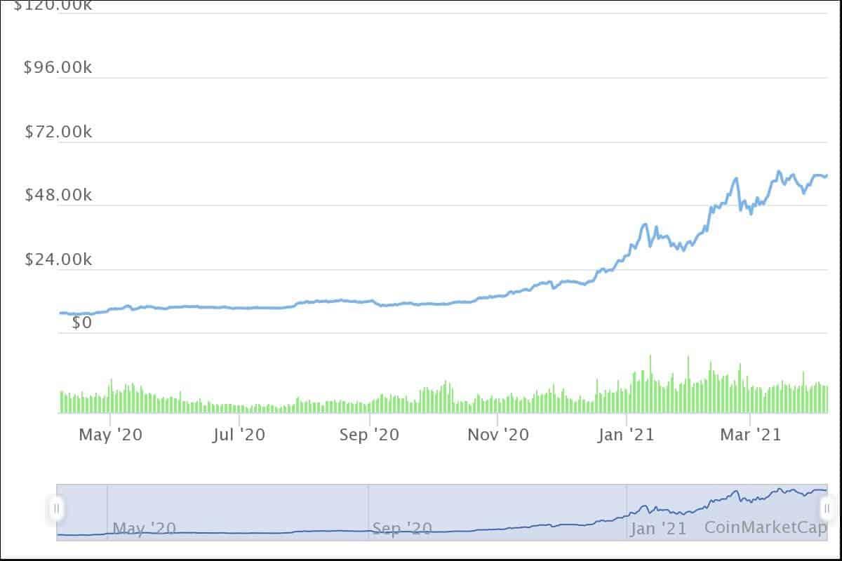 Bitcoin Analysis - CoinGyan