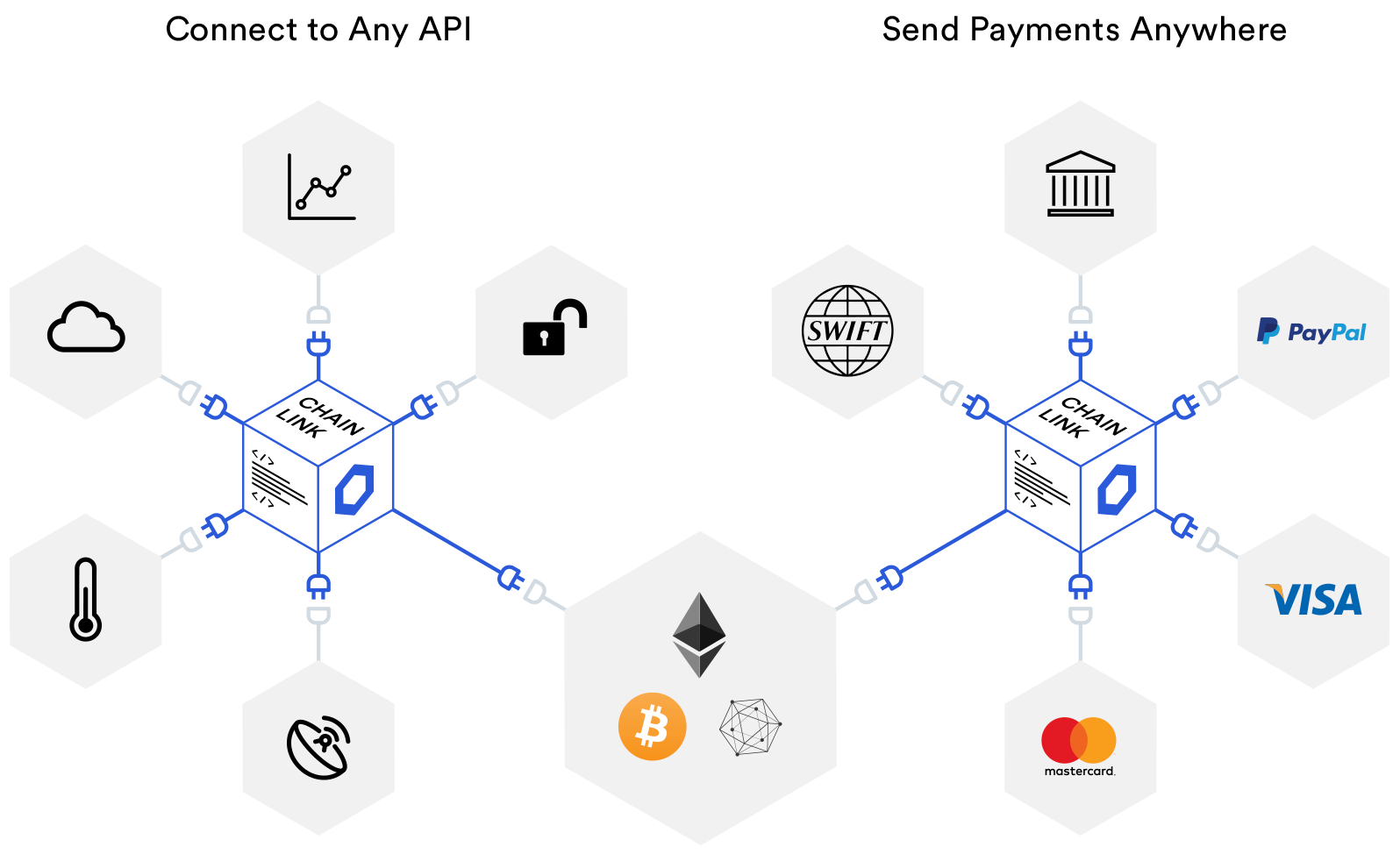 Chainlink Oracle - CoinGyan