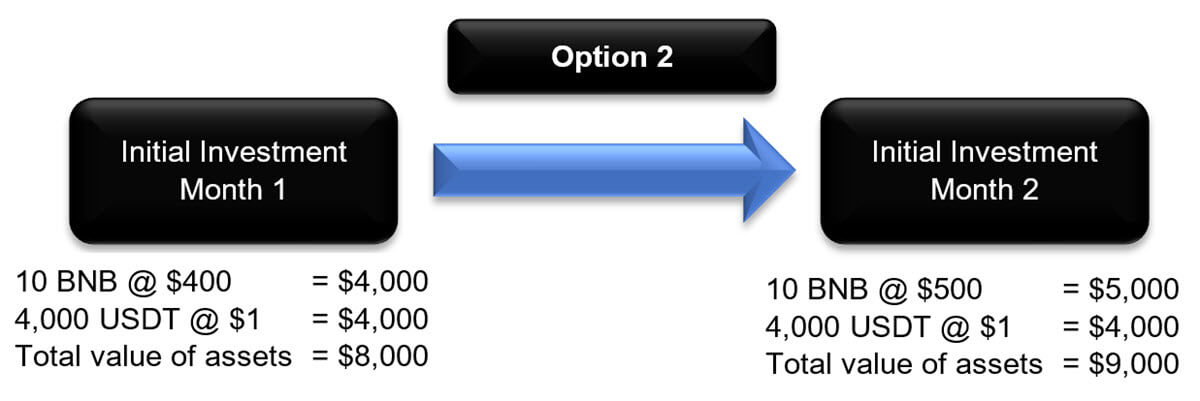 Image of Impermanent Calculation Option 2
